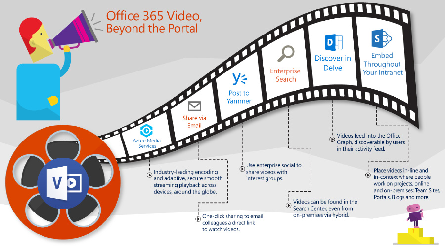 Office365Video_Beyond-the-portal_final